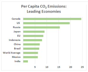 Leaders in per-capita emissions: A new rulebook offers operational details with minimal obligations (World Resources Institute)