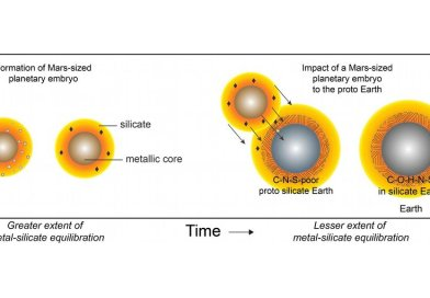 A schematic depicting the formation of a Mars-sized planet (left) and its differentiation into a body with a metallic core and an overlying silicate reservoir. The sulfur-rich core expels carbon, producing silicate with a high carbon to nitrogen ratio. The moon-forming collision of such a planet with the growing Earth (right) can explain Earth's abundance of both water and major life-essential elements like carbon, nitrogen and sulfur, as well as the geochemical similarity between Earth and the moon. Credit Image courtesy of Rajdeep Dasgupta