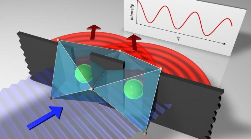 An intense beam of high-energy X-ray photons (violet) hits two adjacent iridium atoms (green) in the crystal. This excites electrons in the atoms for a short time. The atoms emit X-ray photons which overlap behind the two iridium atoms (red) and can be analyzed as interference images. Credit Markus Grueninger, University of Cologne