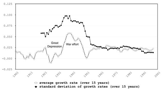 Sources: Bureau of Economic Analysis and Fishback and Kachanovskaya (2015)