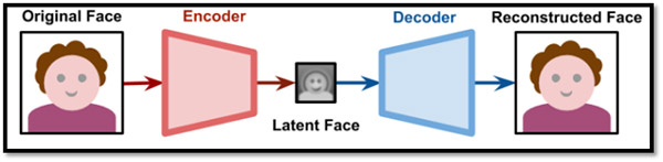 """Source: Alan Zuconi,  """"Understanding Deep Fakes,"""" Machine Learning, March 14, 2018"""