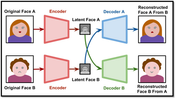 """Source: Alan Zuconi, """"Understanding Deep Fakes,"""" Machine Learning, March 14, 2018"""""""