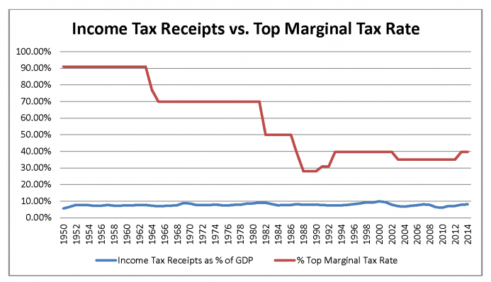 Income Tax Receipts vs Top Marginal Tax Rate; Source:  Tax Foundation.