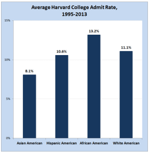 Evidence: Businesses and organizations like colleges can use census data to show and avoid patterns of discrimination (Source, The Harvard Crimson)