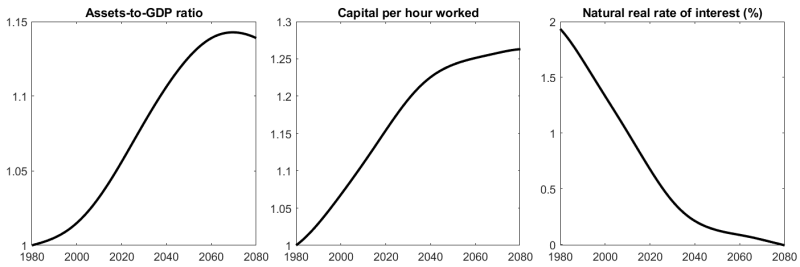 Note: Assets to GDP and capital per hour worked have been normalized to 1 in 1980.