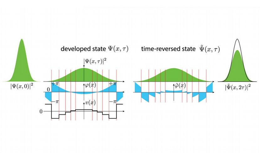 Image shows a time reversal procedure for a spreading wave packet that represents a quantum particle. The reversed state freely evolves into the original squeezed state, which is recovered with some precision -- in this case, 85 percent. (Image by Argonne National Laboratory. Credit Argonne National Laboratory
