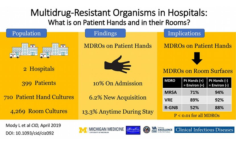 A summary of findings from a study of multidrug resistant organisms, or MDROs, on the hands and often-touched objects of hospital inpatients. Credit University of Michigan