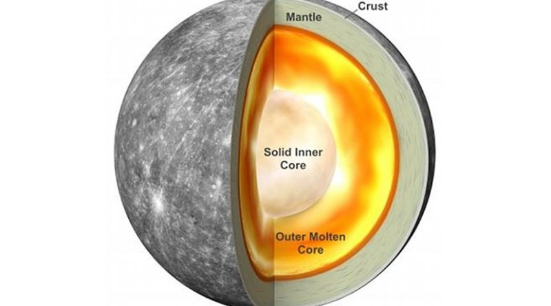 An illustration of Mercury's interior based on new research that shows the planet has a solid inner core. Credit Antonio Genova