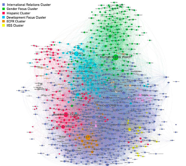 Figure 1. Global political influencer network. Source: Information & Documentation Service, Elcano Royal Institute.