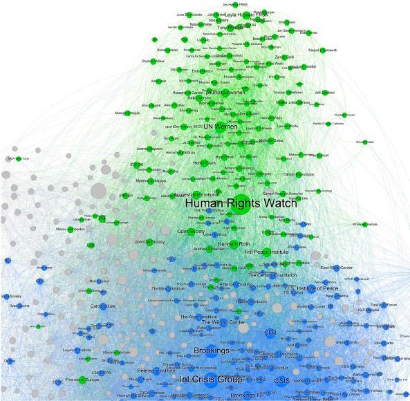 Figure 2. Gender cluster relations map. Source: Information & Documentation Service, Elcano Royal Institute.