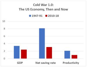 Fading strength: The US economy is weaker now than it was during the latter half of the 20th century and Cold War 1.0 (Source: US Department of Commerce and US Bureau of Labor Statistics; productivity growth comparison starts in 1948)