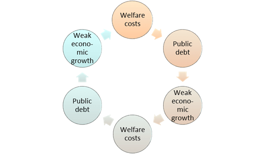 Cycle of Welfare Spending and Economic Stagnation. Source: A. P. Mueller: Beyond the State and Politics. Capitalism for the New Millennium. Amazon KDP 2018