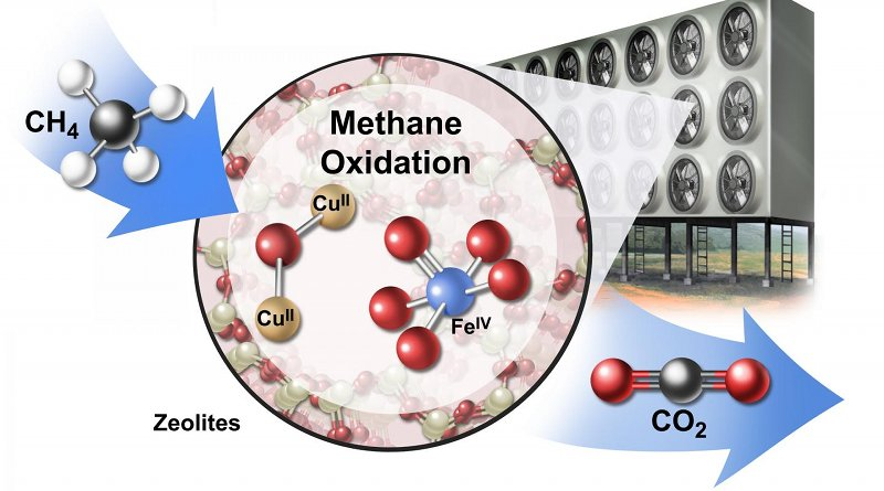 A conceptual drawing of an industrial array for converting methane (CH4) to carbon dioxide (CO2) using catalytic materials called zeolites (CUII and FEIV). Credit Jackson, et al. 2019 Nature Sustainability / Artist: Stan Coffman