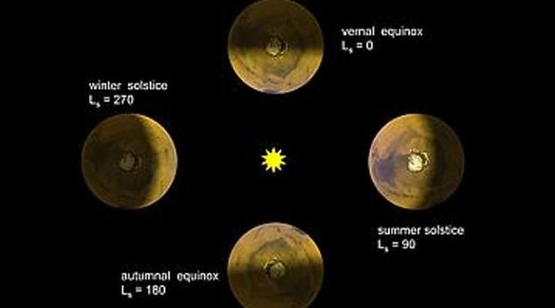 Heliographic longitude (Ls) is an angle between the imaginary straight lines connecting the sun and Mars during the spring equinox (Ls = 0°) and at any given moment. The values of Ls between 0° and 90° correspond to springtime in the Northern Hemisphere, between 90-180° to summer, between 180-270° to fall, and between 270-360° to winter. The Martian orbit is much more elongated compared to the almost circular orbit of the Earth, and summer in the Northern Hemisphere corresponds to the planet's position in aphelion (the orbit point that is farthest away from the sun), while in the Southern Hemisphere, the summer corresponds to perihelion (the point in the orbit that is the closest to the sun). Thus, the 'northern' summer is much colder than the 'southern' one. Credit Space Science Council of RAS