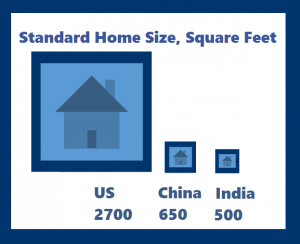 Average homes in India are small despite a higher fertility rate, 2.3 children per woman, versus 1.9 in the US and 1.65 in China (Census, real estate industry data; World Population Review)