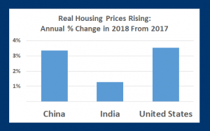 Rising prices: Real housing prices climb in the three most populous nations for 2018 (Source: IMF)