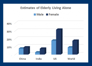 Alone: Many elders live alone, even in nations with family-care traditions (Source: UN World Population Aging)