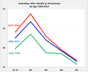 Generational divide: Young Australians are more willing to identify as gay in recent years (Source: Roy Morgan Research)