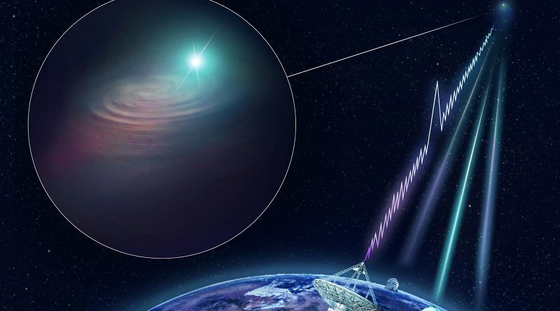Artist's impression of CSIRO's Australian SKA Pathfinder (ASKAP) radio telescope finding a fast radio burst and determining its precise location. The KECK, VLT and Gemini South optical telescopes joined ASKAP with follow-up observations to image the host galaxy. Credit CSIRO/Dr Andrew Howells