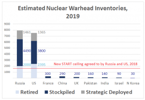 Accountability: The world has almost 14,000 nuclear weapons, and 90 percent belong to Russia and the United States (Source: Arms Control Association); Hans M. Kristensen and Matt Korda; US State Department; and Stockholm International Peace Research Institute)