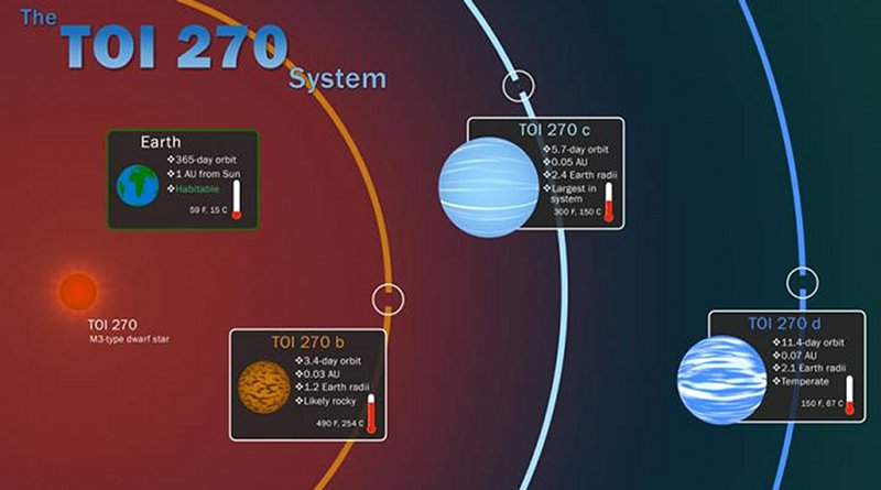 NASA's Transiting Exoplanet Survey Satellite, or TESS, has discovered three new worlds that are among the smallest, nearest exoplanets known to date. The planets orbit a star just 73 light years away and include a small, rocky super-Earth and two sub-Neptunes -- planets about half the size of our own icy giant. Credit NASA's Goddard Space Flight Center/Scott Wiessinger