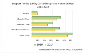 Not an aberration: BJP expanded its base considerably for the 2019 election, particularly among non-elites, and only lost 1 percent support among Muslims (CSDS Lokniti Survey Data)