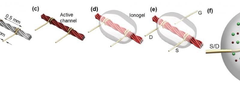 Figure 1 - manufacture of thread based transistors (TBTs) a) Linen thread b) Attachment of source (S) and drain (D) thin gold wires c) Drop casting of carbon nanotubes on the surface of the thread d) Application of electrolyte infused gel (ionogel) gate material e) Attachment of the gate wire (G) f) Cross-sectional view of TBT. Electrolytes EMI: 1-ethyl-3methylimidazolium TFSI: bis(trifluoromethylsulfonyl)imide CREDIT Nano Lab, Tufts University