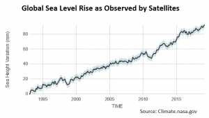Steady rise: The rate of change in sea level rise since 1993 is 3.3 millimeters per year – caused by melting ice sheets and glaciers as well as seawater's expansion as it warms (Source: NASA Goddard Space Flight Center)