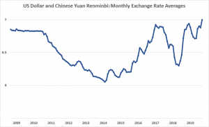Strong dollar: Despite complaints from the United States, the Chinese have kept their currency within the 6.0 to 7.0 range against the US dollar, and tariffs have added new pressure (Source: fxtop.com)