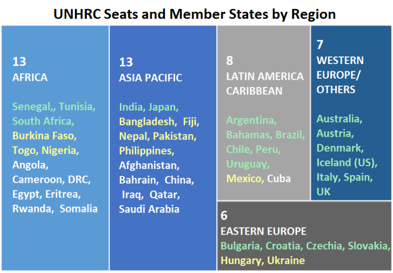 Diverse group: The UN Human Rights Council has 47 members divided among regions who serve three-year terms; records on human rights vary, and Freedom House ranks nations based on freedom and democracy with green as free, yellow partly free and gray not free (Source: Freedom House 2019 Map)