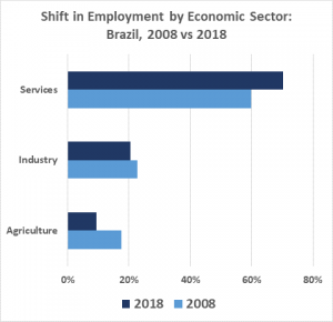 Source of jobs: Industry and services produce more jobs than agriculture for Brazil (Source: Statista)