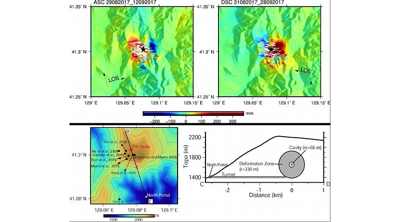 (Top) InSAR data in ascending and descending orbits depicting surface deformation associated with the 2017 nuclear test. (Bottom) Comparison of the source location of the 2017 nuclear test estimated from this study (red star) with other estimations. Topography along profile CD showing the cavity, deformation zone and probable location of tunnel. Note that the sizes of the cavity and deformation zones are exaggerated by 5 times for better visualisation. CREDIT K.M. Sreejith / Space Applications Centre / Indian Space Research Organisation