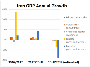 Barriers to trust: Iran's real economic growth has declined since the US reimposed sanctions (Source: World Bank)