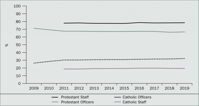 Note: Percentages may not add up to 100 since some respondents identified themselves as 'other'.  Source: Police Service of Northern Ireland Annual Reports and Accounts, 2009–19.
