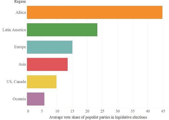 Source: Global populism dataset, University of Cambridge/LSE/RMIT/University of Melbourne.