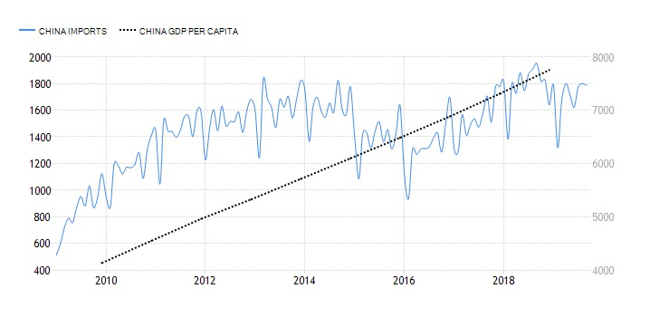 Figure Chinese Imports and GDP Per Capita, 2000-2019
