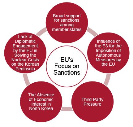 Figure 1. Explanatory factors of the EU's focus on sanctions against North Korea