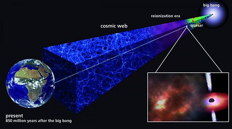 An ancient gas cloud discovered by a team led including recent Carnegie-Princeton fellow Eduardo Bañados and Carnegie's Michael Rauch and Tom Cooper formed just 850 million years after the Big Bang. Its chemical composition reveals that the first generation of stars formed quickly and rapidly and enriched the universe with the elements they synthesized. CREDIT Illustration is courtesy of the Max Planck Society