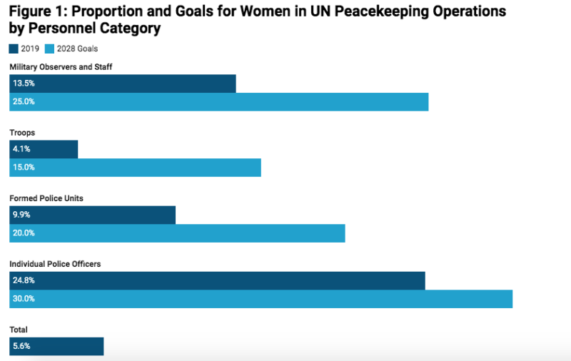 Note: Only field personnel are included. Source: Uniformed Gender Parity Strategy (2018); SIPRI's Multilateral Peace Operations Database.