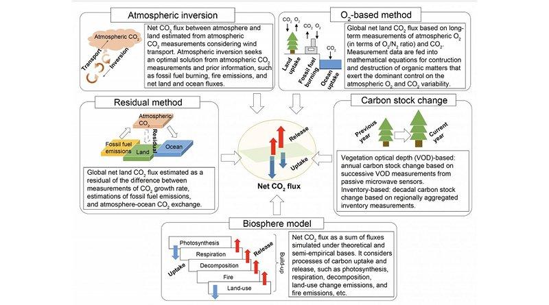 These are methods of terrestrial net CO2 flux estimation. CREDIT Masayuki Kondo