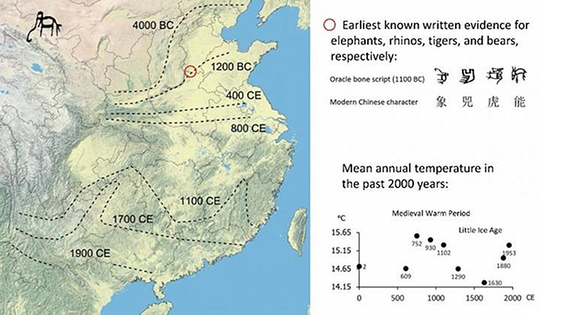 Map of the northern boundary of Asian elephant (Elephas maximus) in the study area over the past four millennia, based on multiple archaeological and historical sources. The distribution dynamics were inconsistent with the trend of mean annual temperature across the study area. Oracle bone scripts were used for divination by a cultural group recognized as Chinese ancestors ruling much of the North China Plain. The significant similarity between these scripts and their modern forms for the large mammals supports the past wide distribution of these taxa in ancient China. CREDIT Shuqing Teng