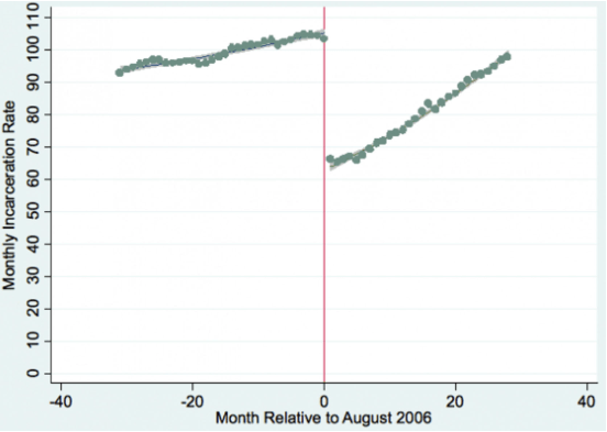 Note: The figure illustrates the variation in the incarceration rate (i.e., per 100,000 people) in Italy before and after the collective pardon bill.