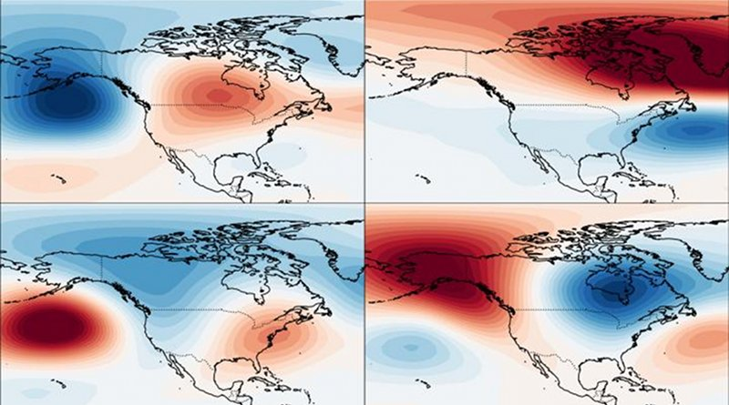 The four US weather regimes (clockwise from top left): Pacific Trough, Arctic High, Alaskan Ridge, Arctic Low. Red indicates warmer conditions and blue colder conditions CREDIT Simon Lee