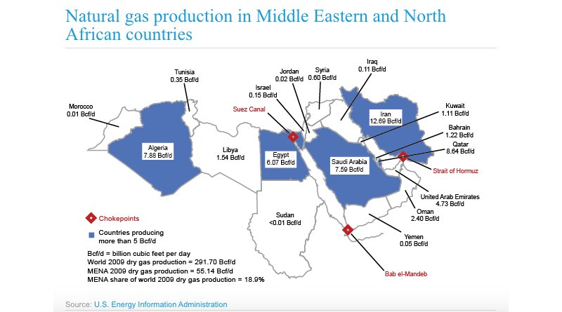 Natural gas production in Middle Eastern and North African countries. Source: EIA