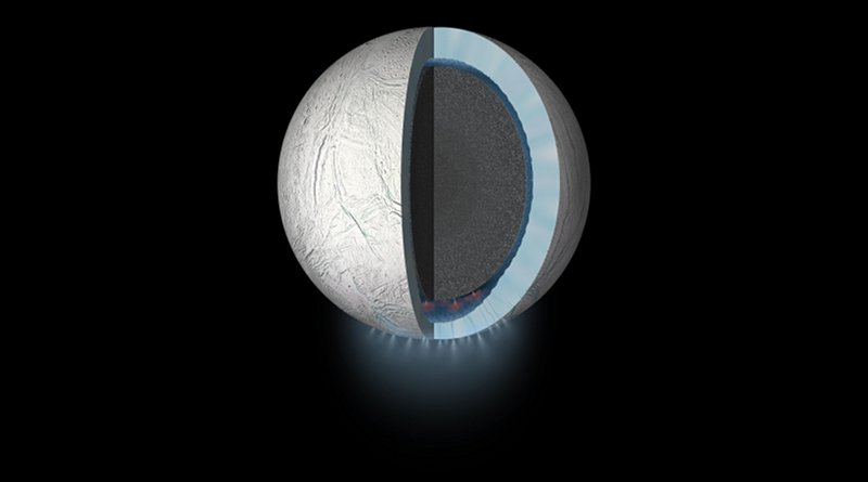 Using new geochemical models, SwRI scientists found that CO2 in Enceladus' ocean may be controlled by chemical reactions at the seafloor. Integrating this finding with previous discoveries of H2 and silica suggests geochemically diverse environments in the rocky core. This diversity has the potential to create energy sources that could support life. CREDIT NASA/JPL-Caltech