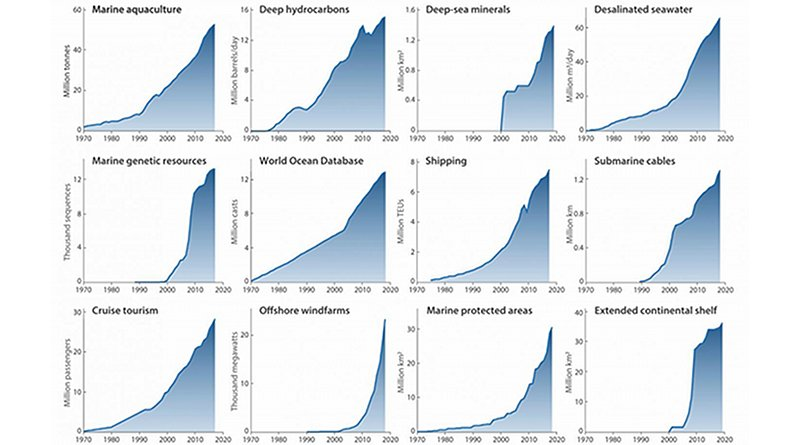 Global trends in use of the marine environment. Usage reached an inflection point around the turn of the new millennium. CREDIT One Earth,