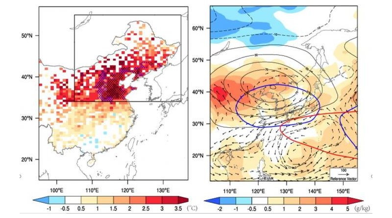 Observed heatwave characteristics in north-east China - 12 Jul to 10 Aug 2018. (L) Locations with record-breaking and second highest values since 1961 are shown with black and blue dots, respectively (R) Circulation field from ERA-interim with specific humidity anomalies (shading, unit: g/kg) and 850-hPa moisture flux anomalies (vectors). The light black contours denote the 500-hPa geopotential height anomalies. 12th July - 10th August mean geopotential height (blue lines) and climatology (red lines) are also shown. CREDIT University of Reading