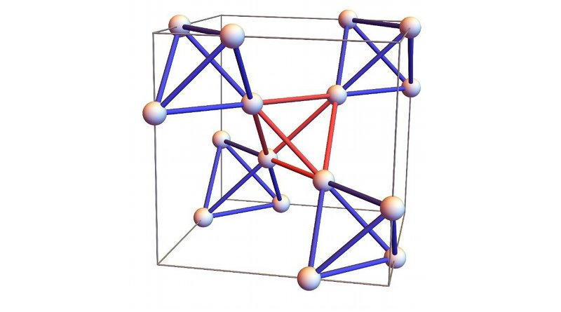 The pyrochlore crystal structure contains magnetic atoms, which are arranged to form a lattice of tetrahedral shapes, joined at each corner. CREDIT Theory of Quantum Matter Unit, OIST