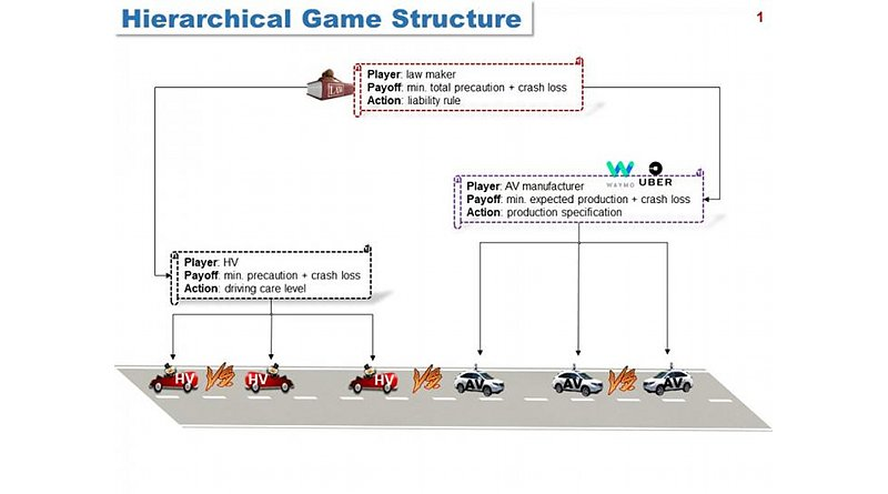Hierarchical Game Structure, illustrating the three-layer hierarchical strategic interactions between the law maker, the AV manufacturer, AVs, and HVs on roads. Each player has distinct or even conflicting objectives, aiming to select one strategy to optimize his or her objectives. CREDIT Sharon Di and Xu Chen/Columbia Engineering