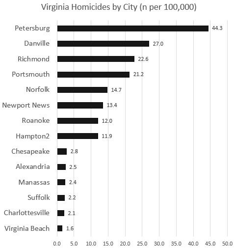 Source: Table 8, Offenses Known to Law Enforcement, by City (2018)